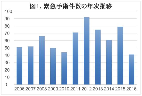 2016緊急手術件数の年次推移