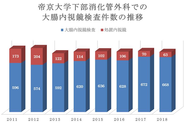 帝京大学下部消化管外科での大腸内視鏡検査件数の推移