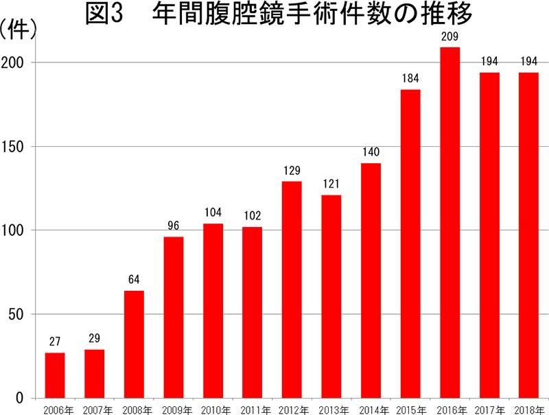 年間腹腔鏡手術件数の推移